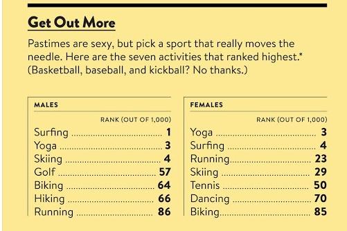 Quels sports sont sexy ?