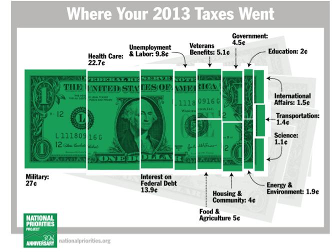 where do you taxes go - 2013