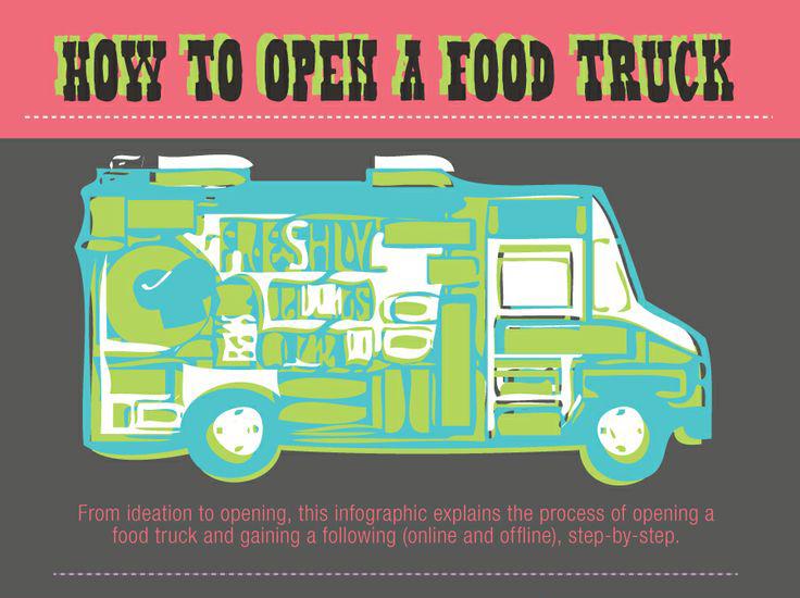 Ouvrir Food Truck Rentable Ou Pas