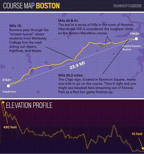 course map boston